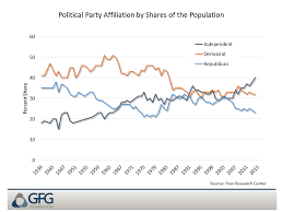 The Death Of Political Party Affiliation The Gailfosler Group