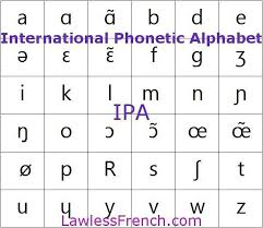 Материал из polyglot club wiki. Ipa International Phonetic Alphabet French Pronunciation Phonetic Alphabet How To Speak French Ipa