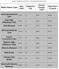 Texas Tankless Water Heaters 3 Reasons To Choose Them Or