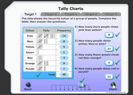 Read And Interpret A Tally Chart Frequency Table Tally