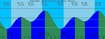 Baja Tide Chart Ensenada Baja California Norte Mexico Tide Prediction