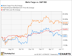 Is Wells Fargo Stock A Buy Right Now The Motley Fool
