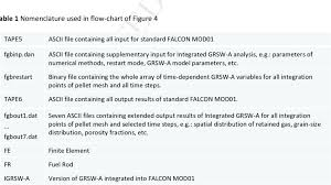 Calculation Flow Chart For Simulation Of Integral Effects Of
