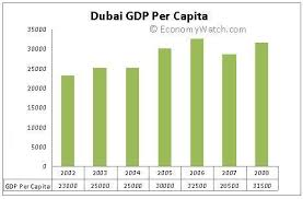 Dubai Industry Sectors Economy Watch
