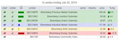 Breaking Down The Bloomberg Commodity Index Family On Rrg