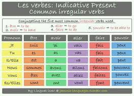 French Irregular Verbs Conjugation Chart Pin By Muisi Kushimo On Learn French Learn French French