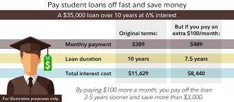 Pay Off Student Loans Faster Fidelity