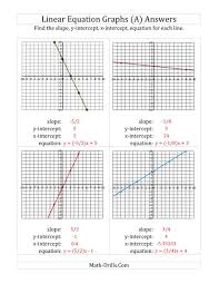 excel finding slope intercepts and equation from linear graph horizontal vertical lines worksheet page the