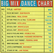 Itunes Top 100 Dance Chart Dance Cd Chart Us Oil Storage Report