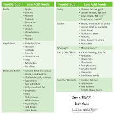 List Of Low Acid Foods To Reduce Stomach Acid Reflux