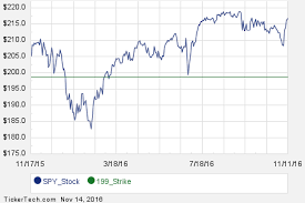 Spy Options Chart Interesting Spy Put And Call Options For January 2019