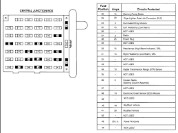 2000 f350 v1 0 fuse box diagram great installation of wiring diagram • 2001 f250 v10 fuse panel diagram f350 ford excursion box custom rh compra site 2000 ford excursion v10 fuse box diagram 2000 ford f350 fuse box diagram