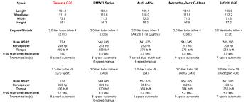 Genesis G70 Vs Sport Sedan Rivals How It Compares On Paper