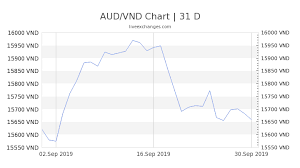 1 Aud To Vnd Exchange Rate Convert Australian Dollar To