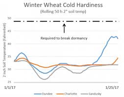 Winter Wheat Growth Stages Chart Winter Injury To Winter Wheat In Michigan Msu Extension