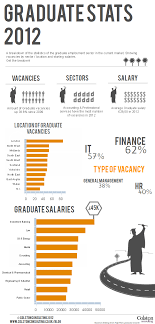 Infographic Showing Current Graduate Employment Stats In The