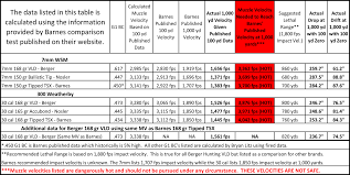 7 Wsm Ballistics Chart Barnes Tests Proves Why Berger Hunting Vlds Are So