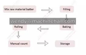 Ice Cream Manufacturing Process Flow Chart What Is The Ice Cream Cone Production Line Flow Chart Quora
