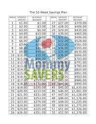Weekly Saving Plan Chart The 52 Week Savings Plan Printable Chart Mommysavers