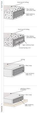 Sofa Foam Density Chart The Best Sofa Cushions Good Better And Best