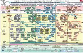Defense Acquisition Life Cycle Wall Chart Faq