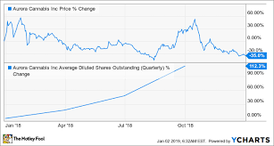 Cannimed Stock Chart Are Aurora Cannabis And Cronos Group Stock Worth Owning In