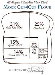 Gluten Free Flour Conversion Chart All Purpose Gluten Free Flour Recipes Brands Blends And
