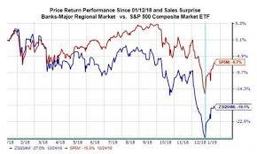 Can Earnings Reports Push Bank Stocks Higher Nasdaq