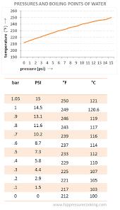 52 Methodical Design Pressure Rating Chart