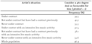 Music Contract Information Asymmetry And 360 Degree Contracts In The