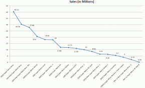 A Historical Look At Mario Series Sales Figures System
