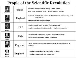 scientific revolution worksheet worksheets last added