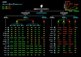 Runtime Complexity Chart Big O Algorithm Complexity Cheat Sheet Know Thy