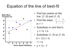 find slope from equation math equation of the line of best fit find two points on