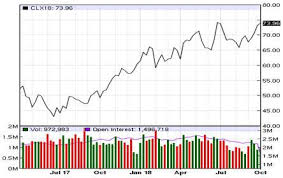 Oil Price Chart Nasdaq Why Am I Paying So Much At The Pump Umass Boston Graduate