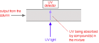 Hplc Principle High Performance Liquid Chromatography Hplc