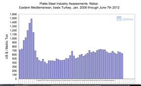 Steel Rebar Chart What Rebar Prices Tell Us About Steel Imports Steel
