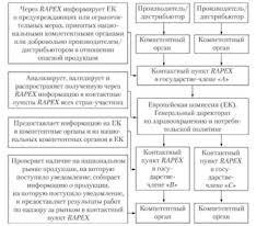 Защита прав потребителей Управление качеством Схема функционирования системы rapex