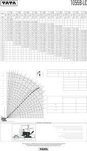 1055 Load Chart