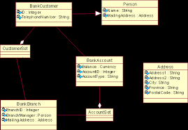 assignment preliminary class diagram for the banking system