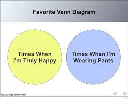 Pants Venn Diagram Favorite Venn Diagram Times When