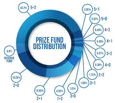 Mega Millions Payout Chart Ky 36 Explanatory Lottery Payout Chart