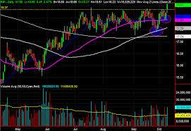 Kinder Morgan Stock Chart 3 Big Stock Charts For Wednesday Kinder Morgan Pg E And