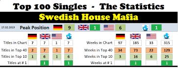 Swedish House Mafia Chart History