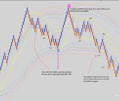 Tmi Chart A Modified Tmi Indicator An Order To Develop The Technical
