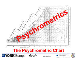 Psychrometric Chart Ppt Ppt Psychrometrics Anand Sontakke Academia Edu
