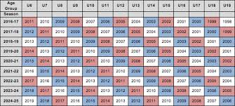 Us Youth Soccer Birth Year Chart Osa New Standards For Ages North Oklahoma City Soccer Club