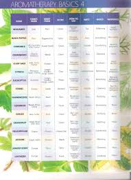 Oils For Health Here Are Two Easy Reference Posters