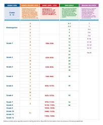 The Booksource Reading Level Chart Guided Reading
