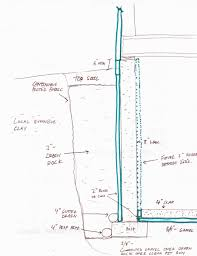 how to build a garage foundation post updates denver farmhouse ideas footers3 house footings depth